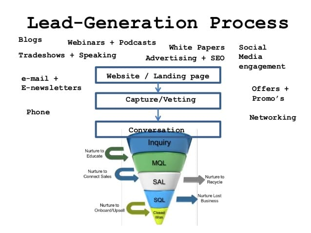 new-strategies-for-sales-lead-generation-Acrobat